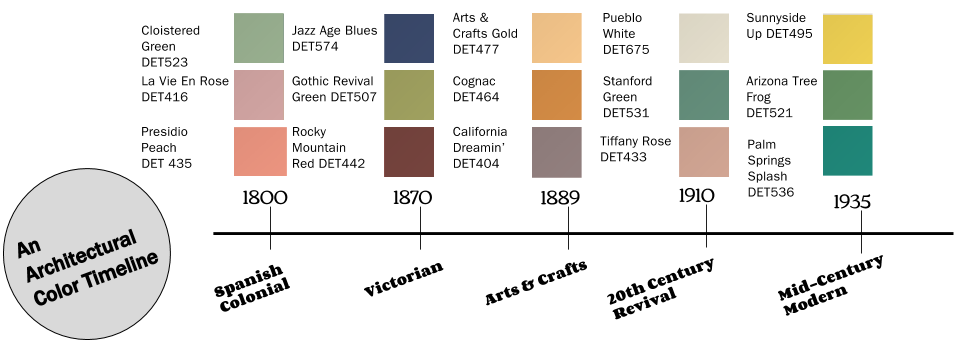 Architectural Color Guide Timelines