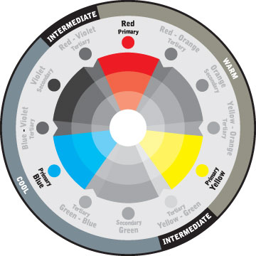 Color wheel primary